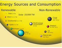 Paragraph on renewable and non renewable energy