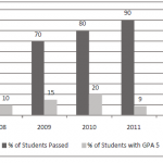 Graph / Chart:The graph shows the results of SSC exam of ABC Secondary School from 2008 to 2012.